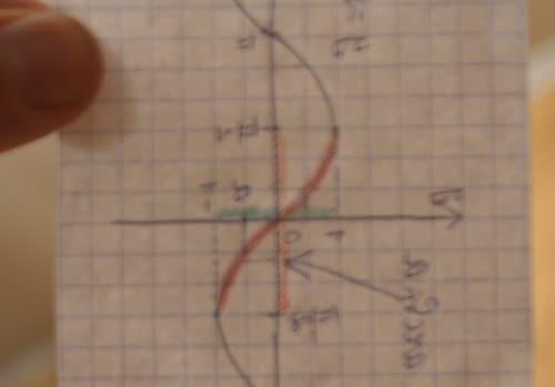 Как репетитор по математике переориентирует график